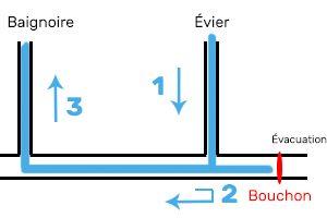 Bouchon canalisation - Problème plomberie