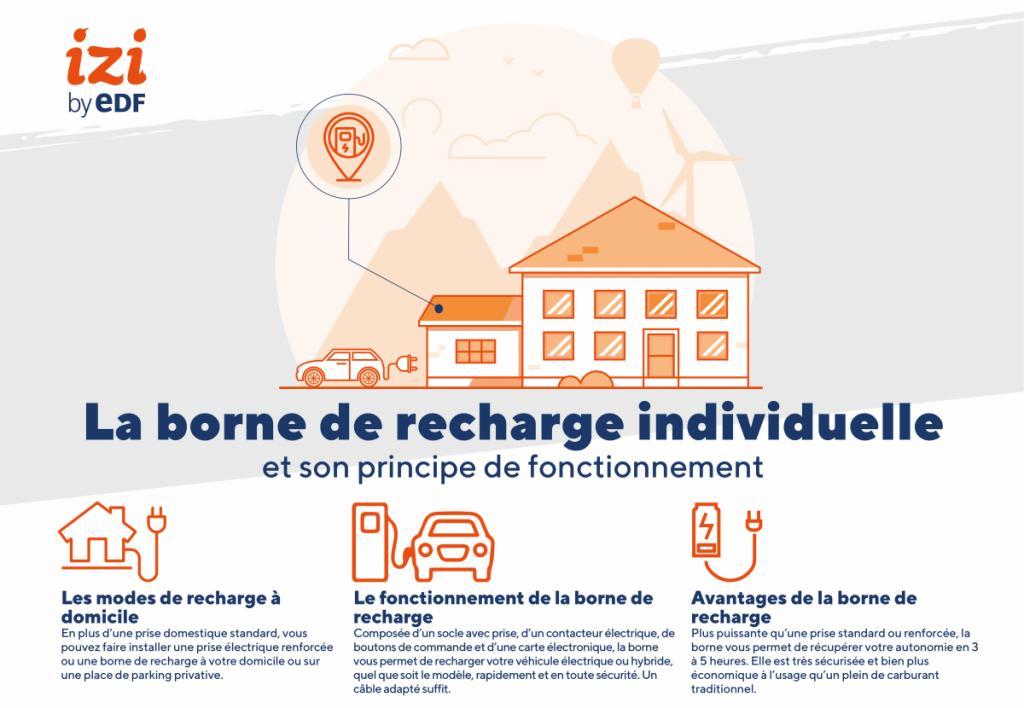 infographie sur la borne de recharge individuelle