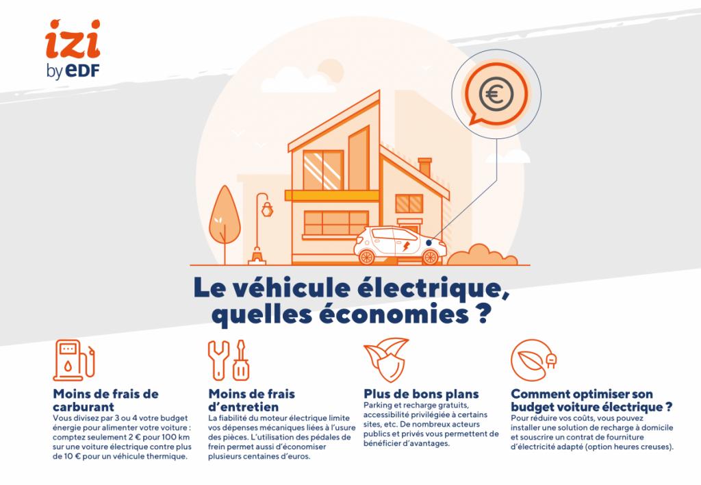 infographie sur les économies d'un véhicule électrique