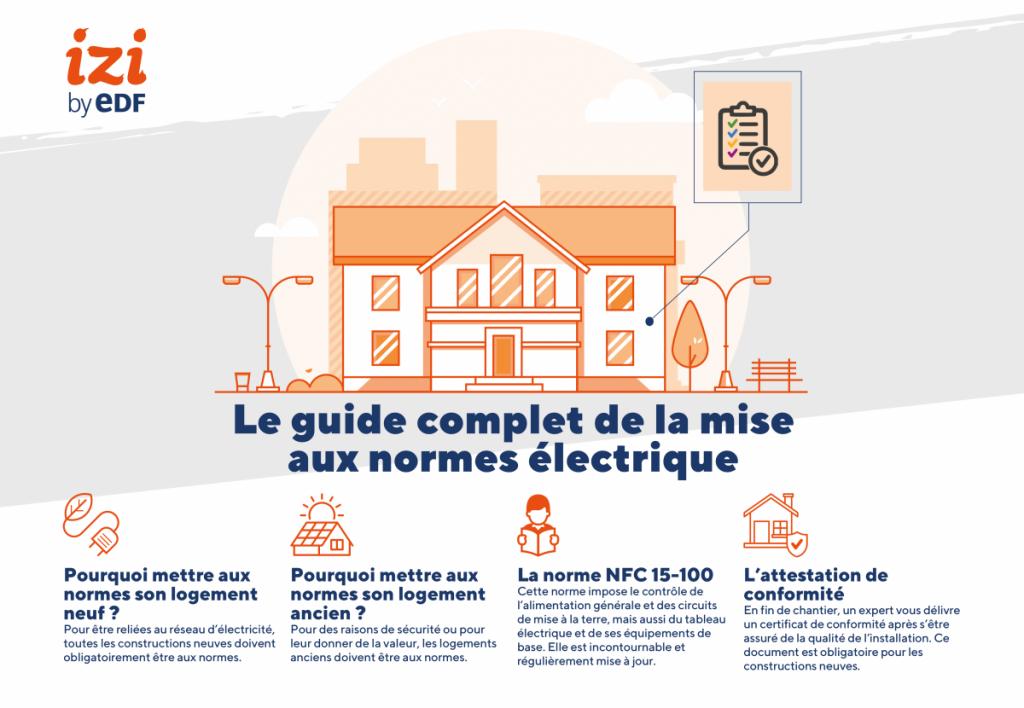 infographie sur la mise aux normes électrique