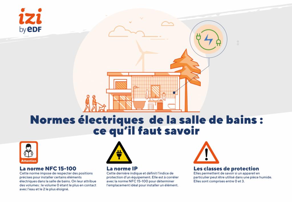 infographie sur les normes électriques dans une salle de bain