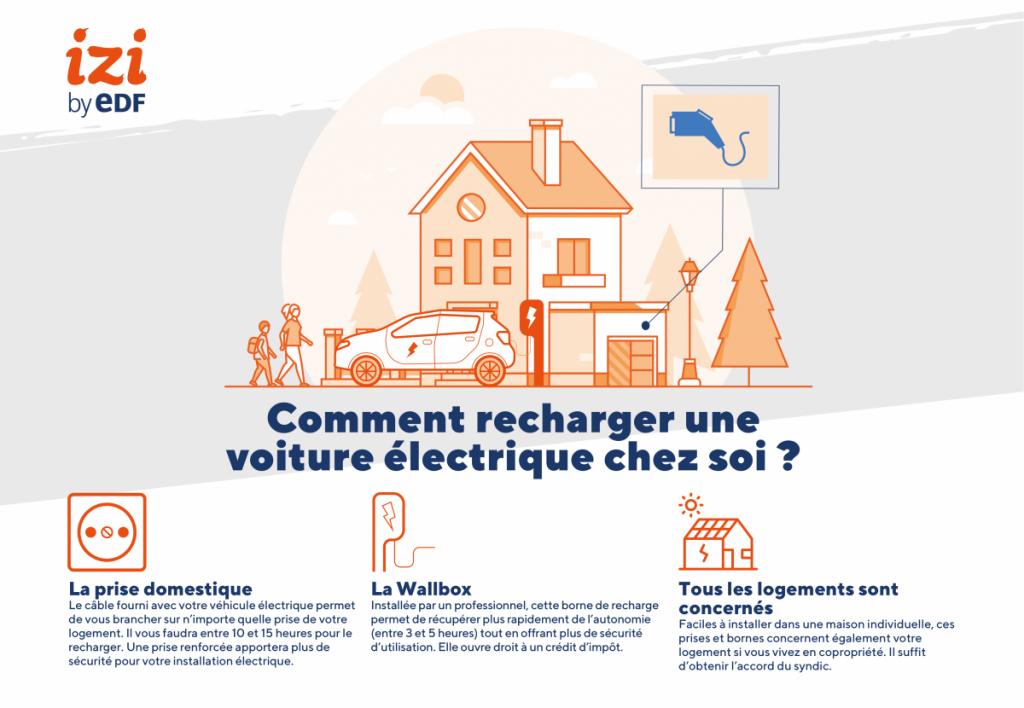 infographie sur le rechargement d'une voiture électrique chez soi