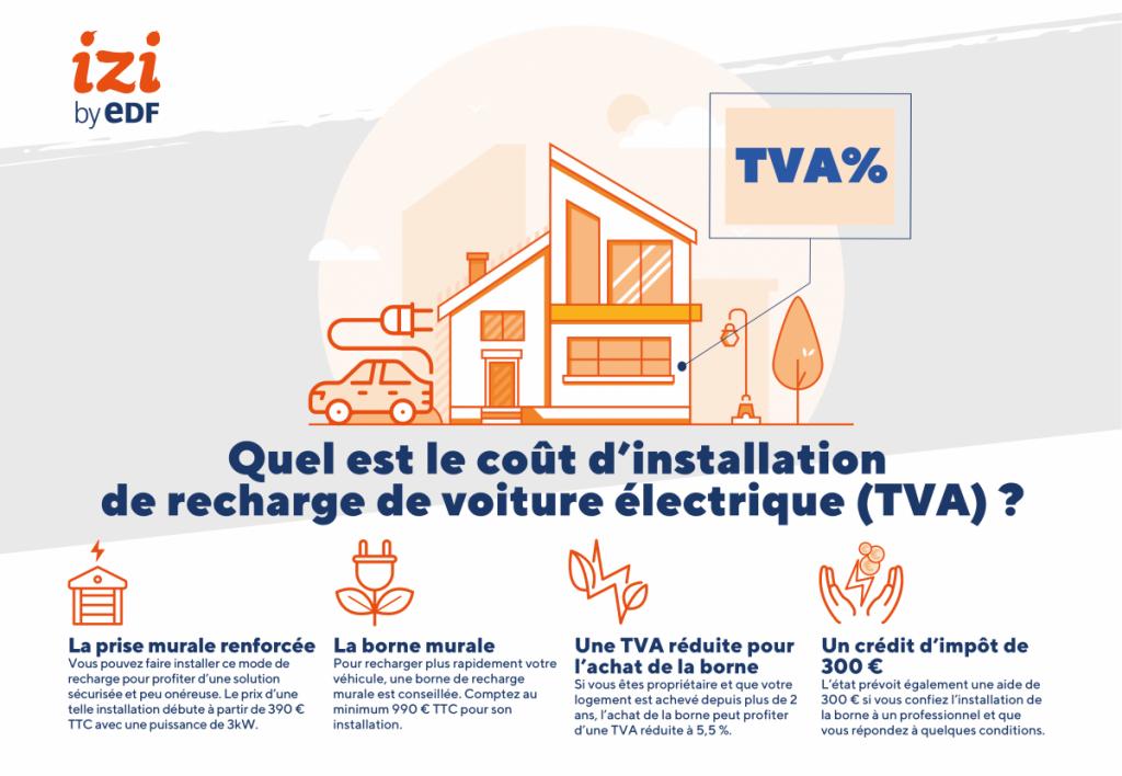 infographie sur le coût d'installation de recharge de voiture électrique