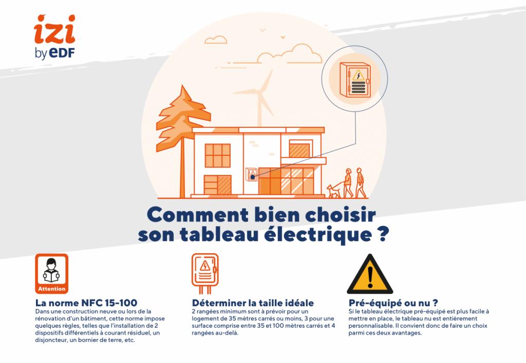 infographie pour choisir son tableau électrique
